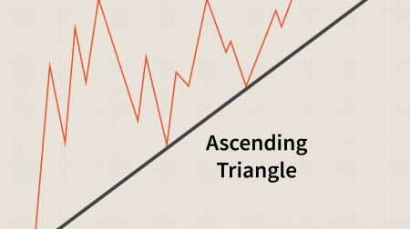 Guide to Trading the Triangles Pattern on IQ Option